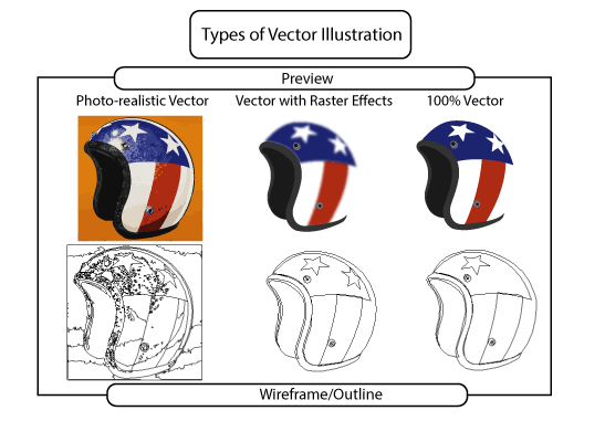 Image showing the different types of vector images